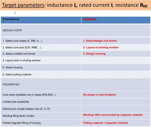 Comparison MAGMENT vs. conventional inductors: (a) design steps, (b) properties