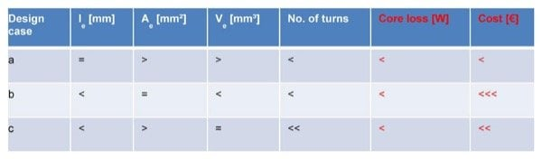 Inductor parameters relative comparison MAGMENT vs. conventional for an inductor with the same inductance value and one effective parameter: a) magnetic path le b) cross section Ae c) volume Ve