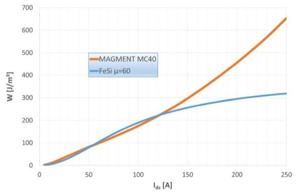L=55 µH, I=60A inductor corresponding to design case (c), same effective volume for a MAGMENT MC40 and a FeSi powder core toroid with µ=60: Inductance vs. DC-bias b) stored energy density vs. DC-bias