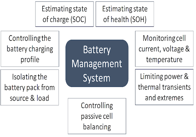 Figure 1: Functions of the battery management system.