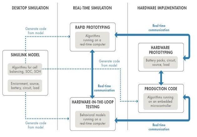 Figure 2: System-level simulation for battery management system development.