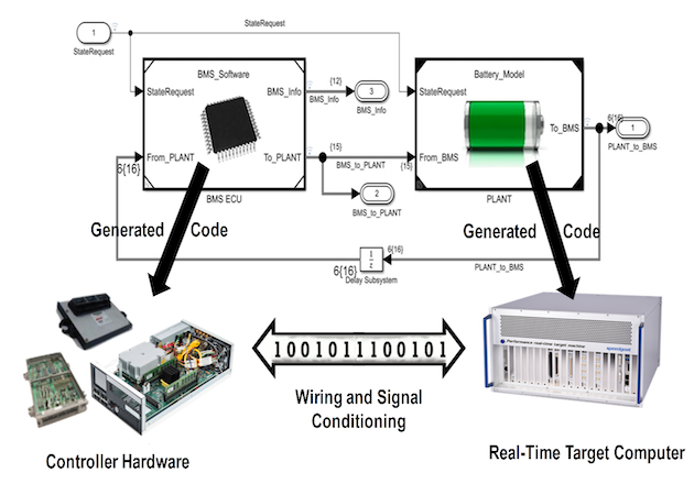 Figure 5: HIL testing of battery management system software. The BMS code is generated from BMS algorithms and deployed to a microcontroller. The battery system model generates code that is implemented on a real-time computer.