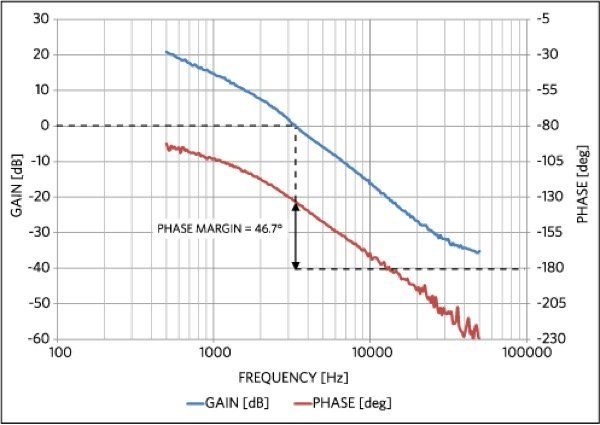 The Bode plot of the LED driver circuit with the current regulation confirms the circuit has sufficient phase margin to guarantee stable operation
