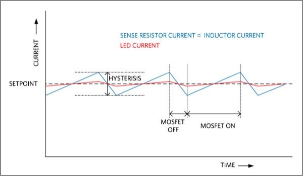 The current waveform of the hysteretic buck LED driver has a sawtooth LED current due to self-induced oscillation