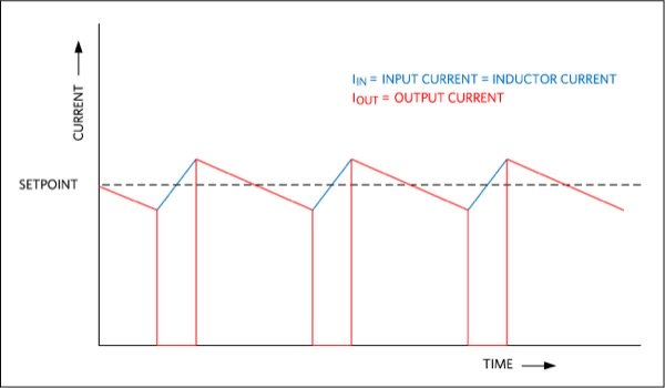 When configured as a hysteretic boost LED driver, the input current is regulated rather than the LED current, as shown by the waveforms for the input and output currents