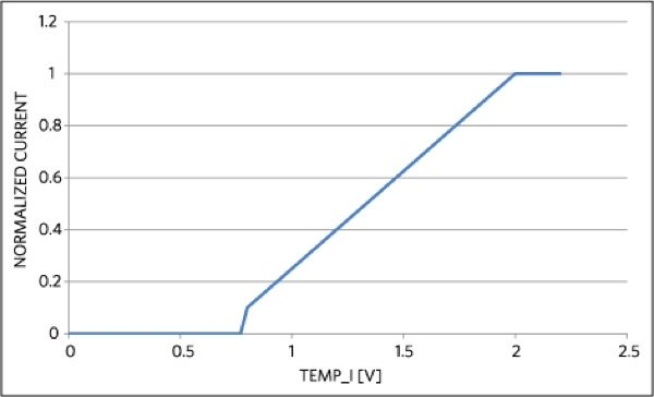 The MAX8515 manages the sinking and sourcing, as seen in the relation between voltage on TEMP_I and input-current set point