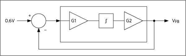 Control loop for regulating the LED current begins by maintaining the feedback voltage VFB at 0.6V