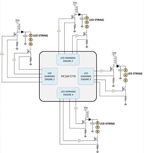 Diagram of four LED strings being controlled by a Microchip PIC16F1779 8-bit microcontroller