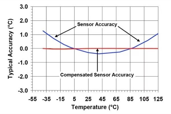 Typical sensor accuracy before and after compensation