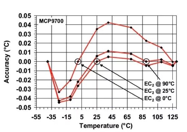 MCP9700 average accuracy with varying second-order temperature coefficient variable