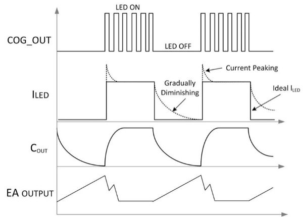 LED dimming waveform