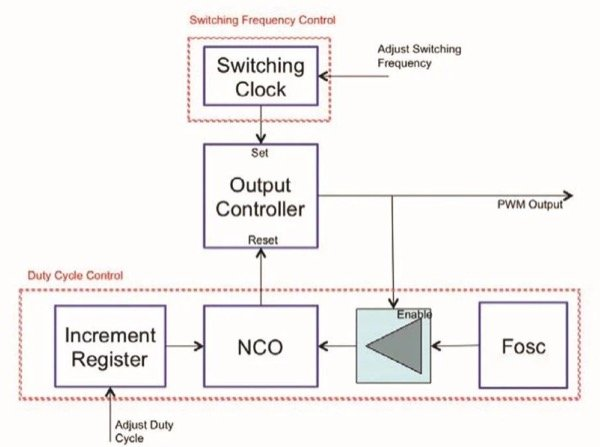 the NCO-based principle of operation