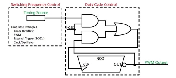 PWM implementation using CLC and NCO