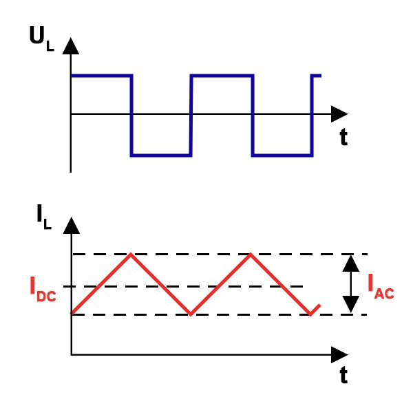 Hard-switched voltage over the inductor and the resulting triangular current