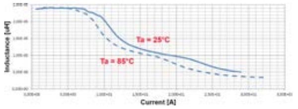 Common saturation curves vs DC-current bias