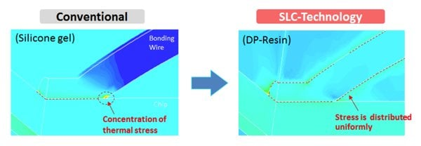 Stress concentration to the wire bond with Conventional and SLC-Technology