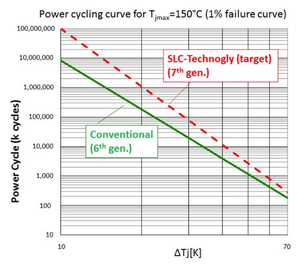 Power cycling capability of Conventional and SLC Technology