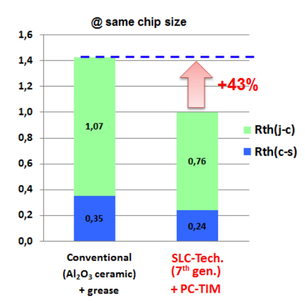 Comparison of thermal resistances at same chip size