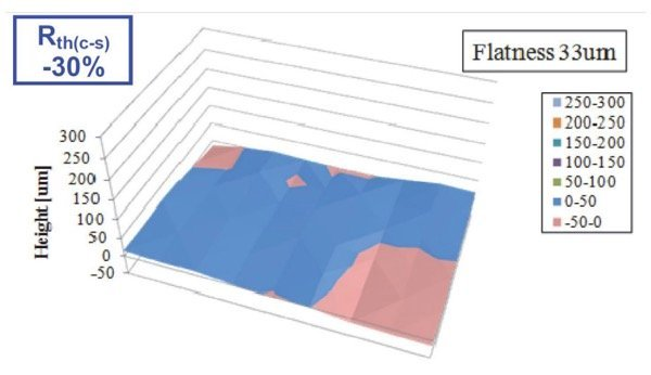 The MCB baseplate with flatness reduced to 33um