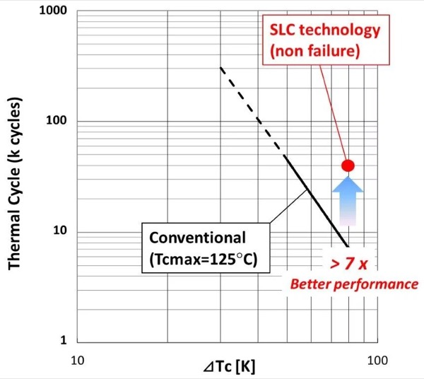 Thermal cycle test result of the SLC-Technology