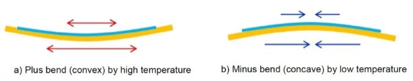 Phenomenon of baseplate warpage