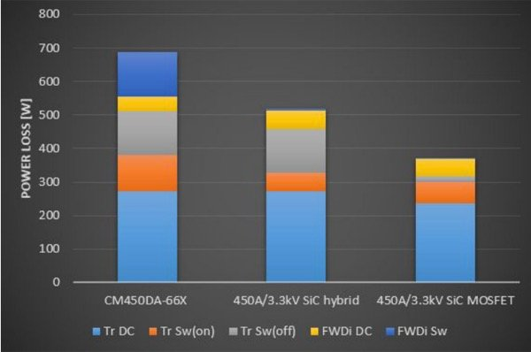 Performance comparison of three types power modules in the same LV100 package
