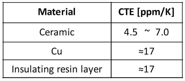 Coefficients of Thermal Expansion CTE