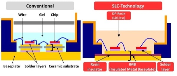 Package structure of conventional and new 7th gen NX-type IGBT module with SLC-technology