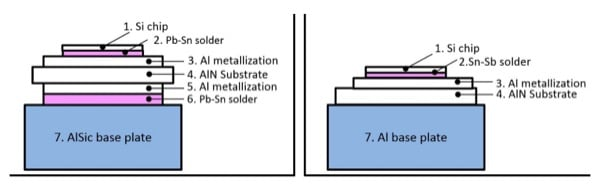 Improved baseplate results in a reduced contact thermal resistance