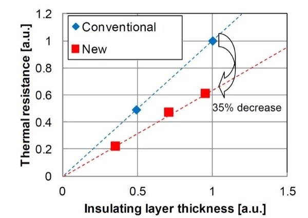 Measurements result of IMB thermal resistance with different thickness