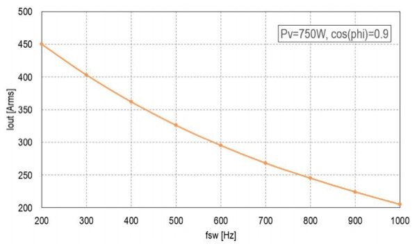Motor acceleration mode with power factor 0.9