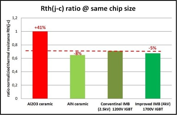 Comparison of thermal resistance Rth(j-c) ratio