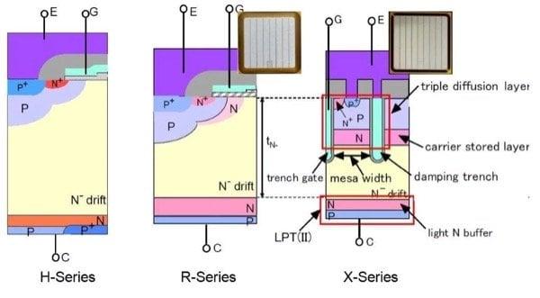 3300V IGBT chip evolution