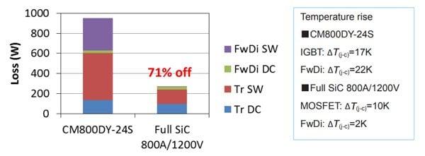 Loss and ΔT(j-c) simulation at fc=15kHz; VCC=600V; IO=400A(peak); PF=0,8; M=1,0