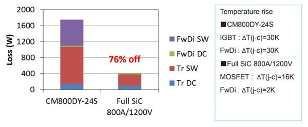 Loss and ΔT(j-c) simulation at fc=30kHz; VCC=600V; IO=400A(peak); PF=0,8; M=1,0