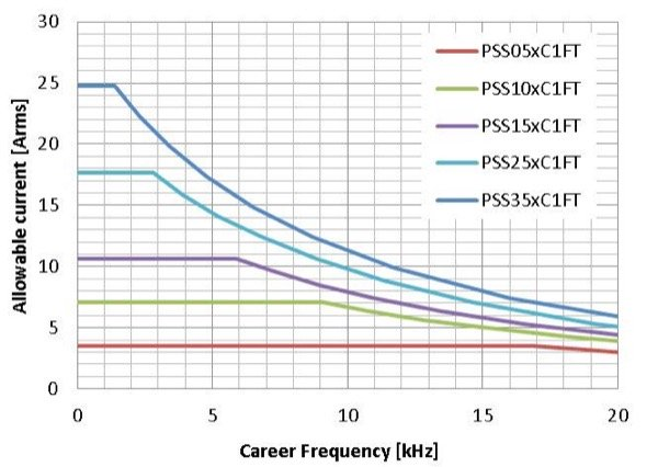 Inverter output current Io(rms) versus PWM switching frequency