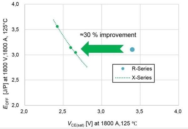 trade-off VCE(sat vs. EOFF at TJ =125°C