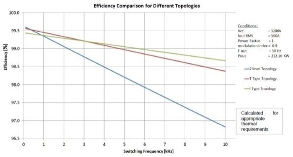 Analysis and comparison of performance using 3-level and 2-level topologies