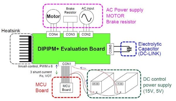 Test setup using the DIPIPM+TM evaluation board