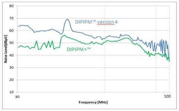 Radiated noise of DIPIPM+TM vs. previous generation DIPIPM TM Version 4