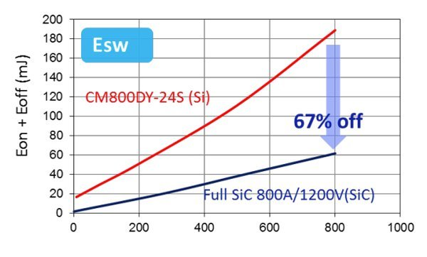 Switching energy comparison (c)