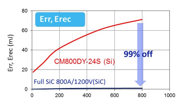 Switching energy comparison (d)