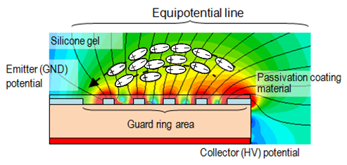 Figure 1: Principle chip guard ring area with gel polarization effect.
