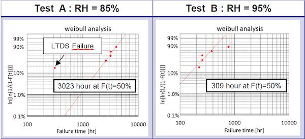 Figure 3: HV-H3TRB evaluation result with 3300V IGBT.