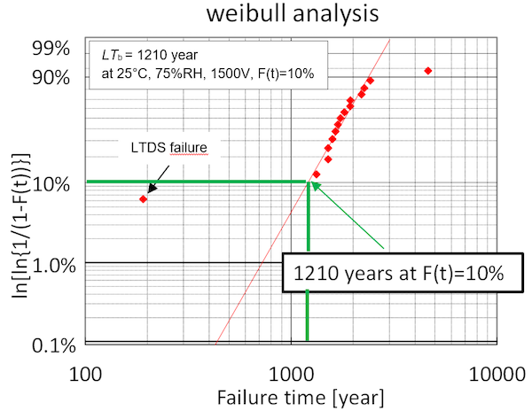 Figure 4: Estimation of basic life-time from HV-H3TRB evaluation test results for 3300V IGBT.
