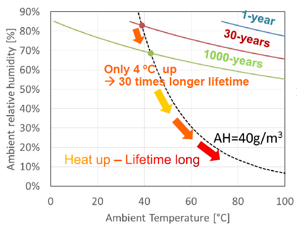 Figure 5: Impact of temperature increase on the module life-time