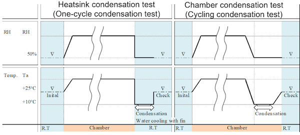 Figure 6: New test sequence for cycling condensation test.