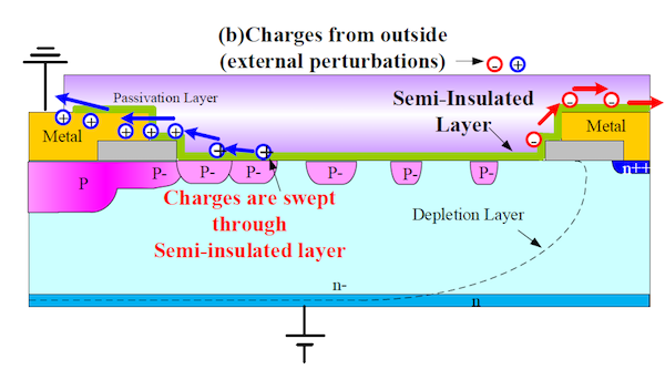 Figure 7: Surface charge control technology