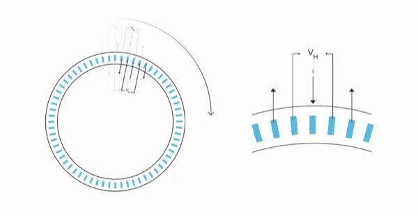 The novelty of SpinAxis is that we take the deep n-well and bend it into a full 360 degree ring with multiple contacts