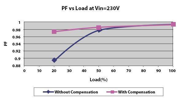 Power Factor Improvement at Light Load with Patented PFC Compensation